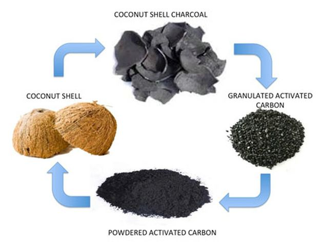 Market analysis of activated carbon
